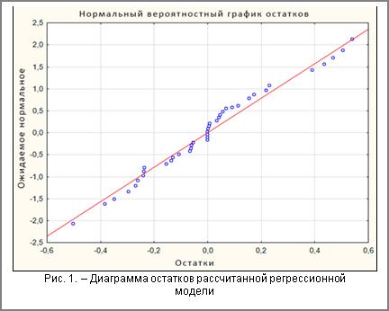 Рис. 1. – Диаграмма остатков рассчитанной регрессионной модели