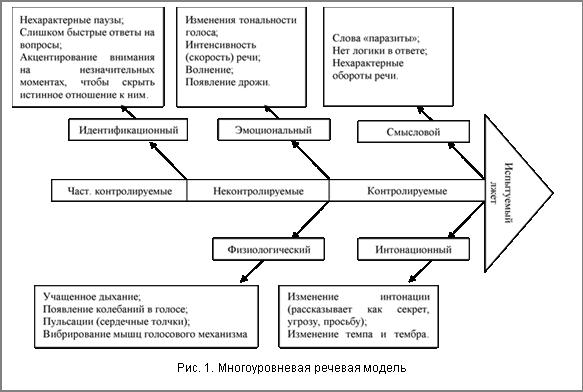 Рис. 1. Многоуровневая речевая модель